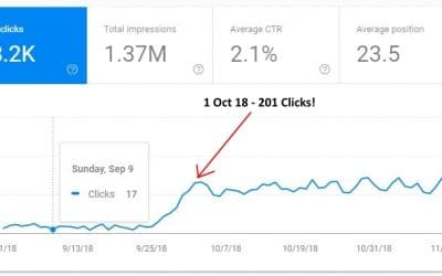 SEO Case Study: How I Increased My Organic Traffic from 20 visits per day to 200 in 7 Days