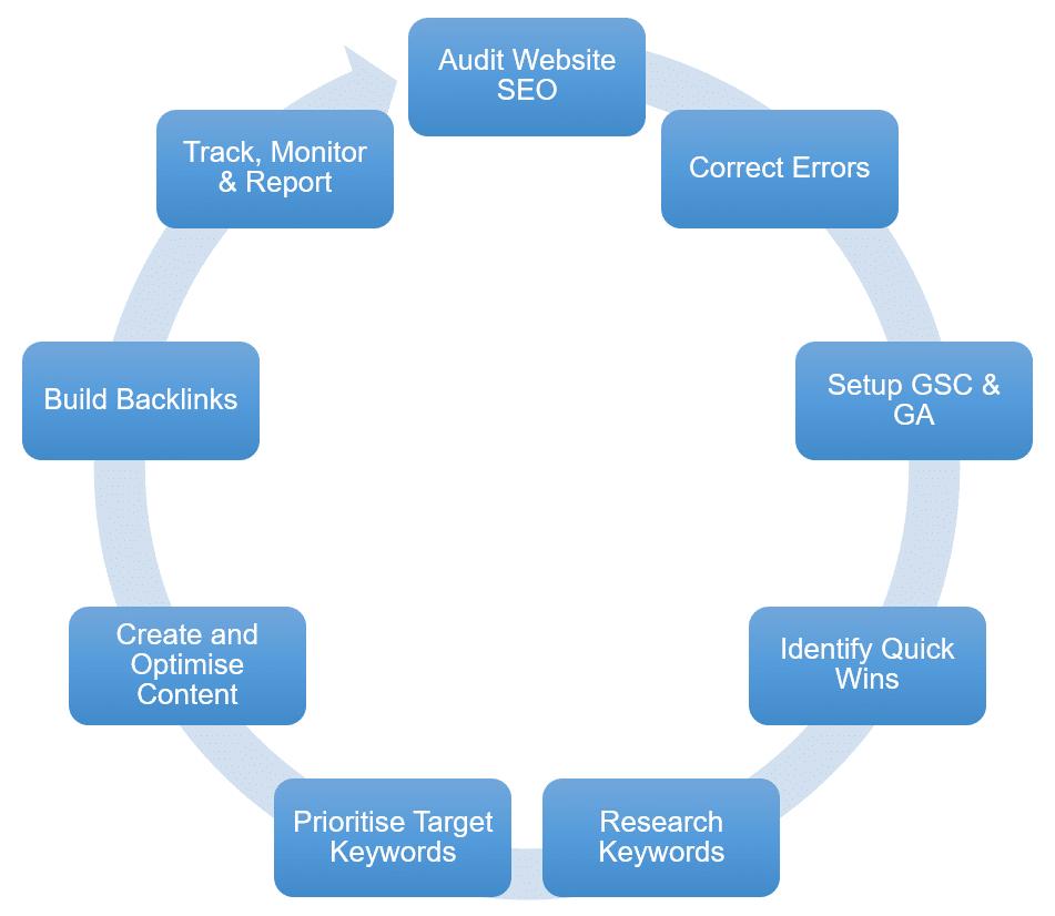 seo 10 step process